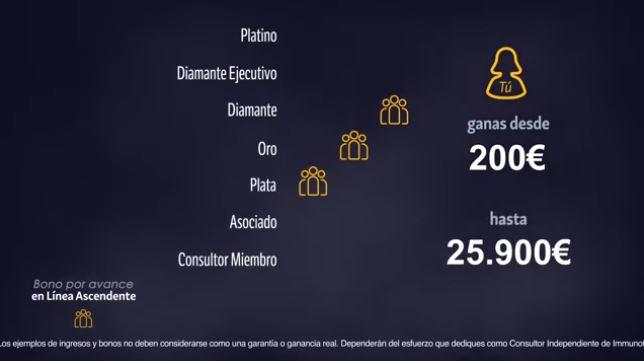 ganancias por desarrollo de negocios